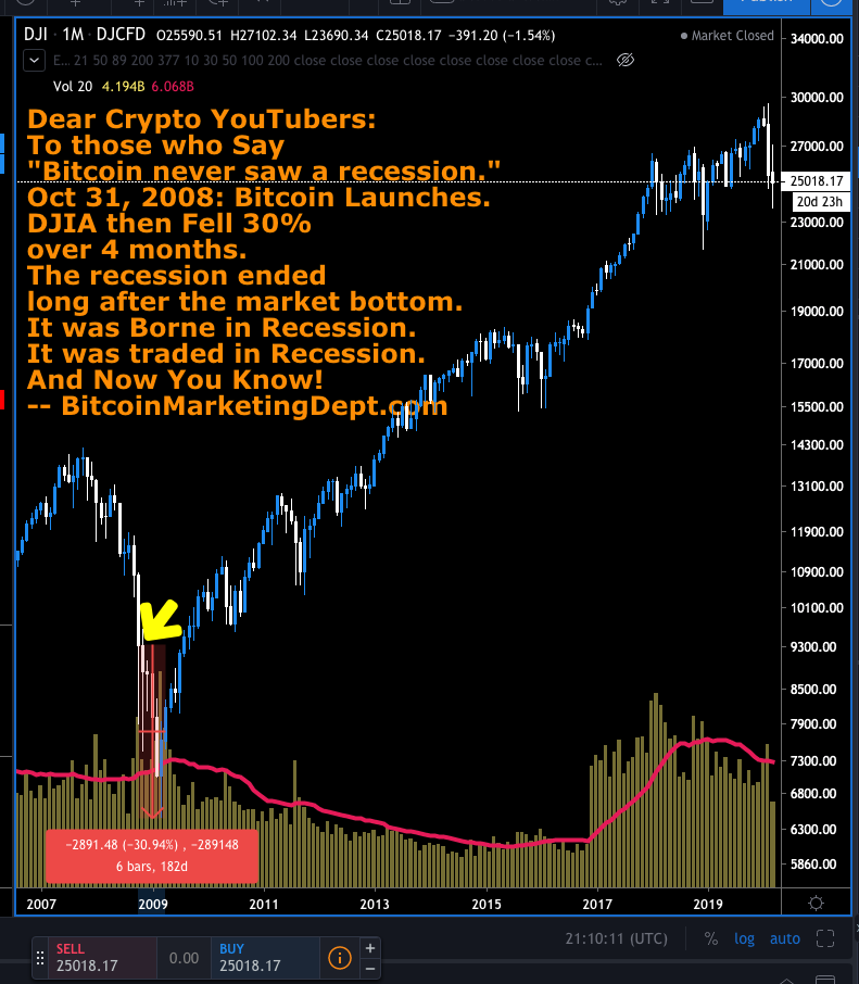 image of a DJI chart on the Monthly timeFrame from 2007 - 2020 to highlight that bitcoin was borne in recession and indeed traded during the recession of 2008 - 2010.